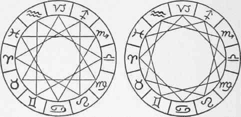 Astrology wheels/charts showing compatible signs trine triplicities, elements, and incompatible squares quadruplicities, modalities